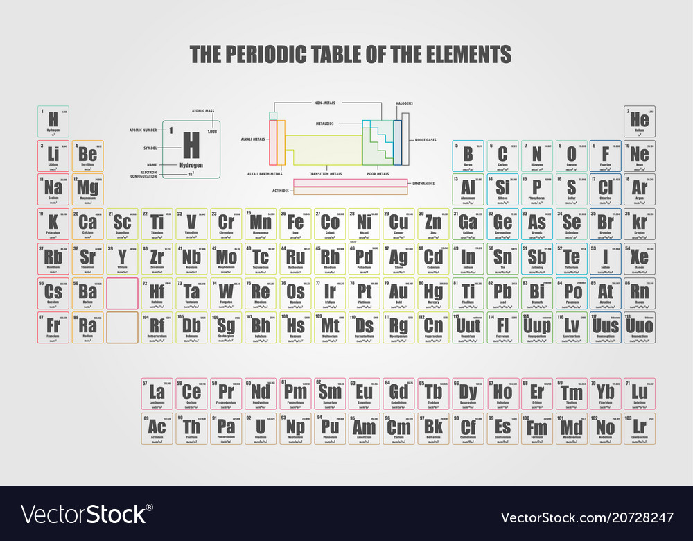 Periodic table of element showing electron shells vector image urtaz Image collections
