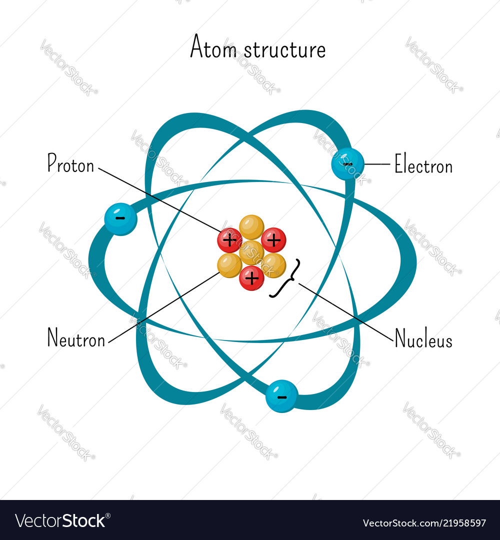 Simple Model Of Atom Structure With Electrons Vector Image