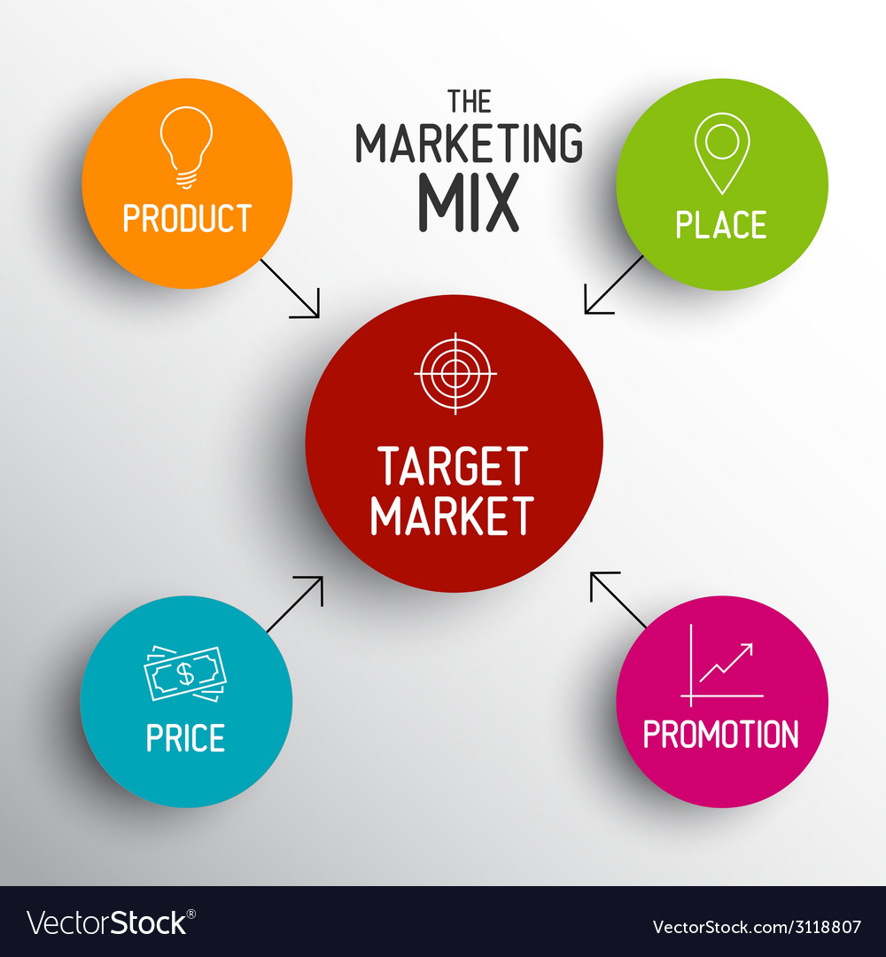 marketing mix 4ps of citibank 4p's of marketing (marketing plan) - analysis model template excel spreadsheet the 4ps of marketing is a model for enhancing the components of your 'marketing mix' - the way in which you take a new product or service to market.