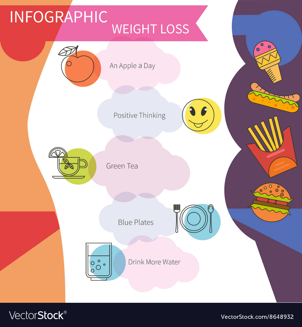 Infographic lose weight