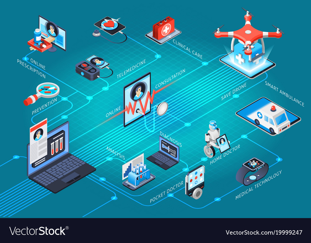 Digital health telemedicine isometric flowchart vector image