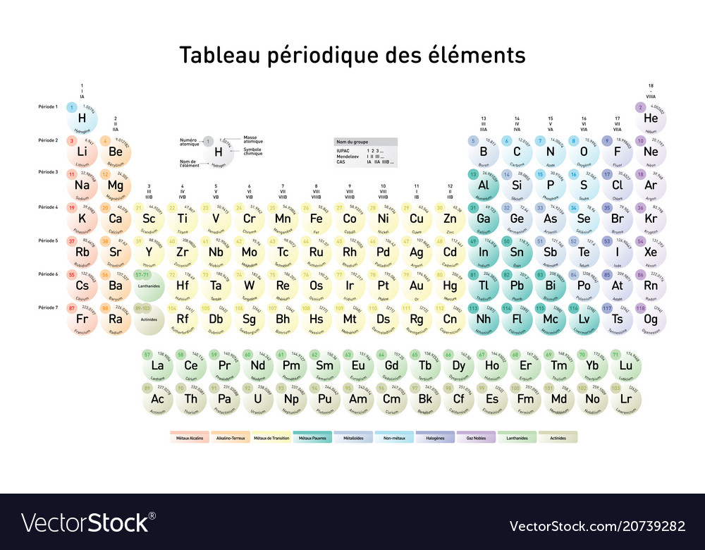 Simple Periodic Table Of The Elements French Vector Image