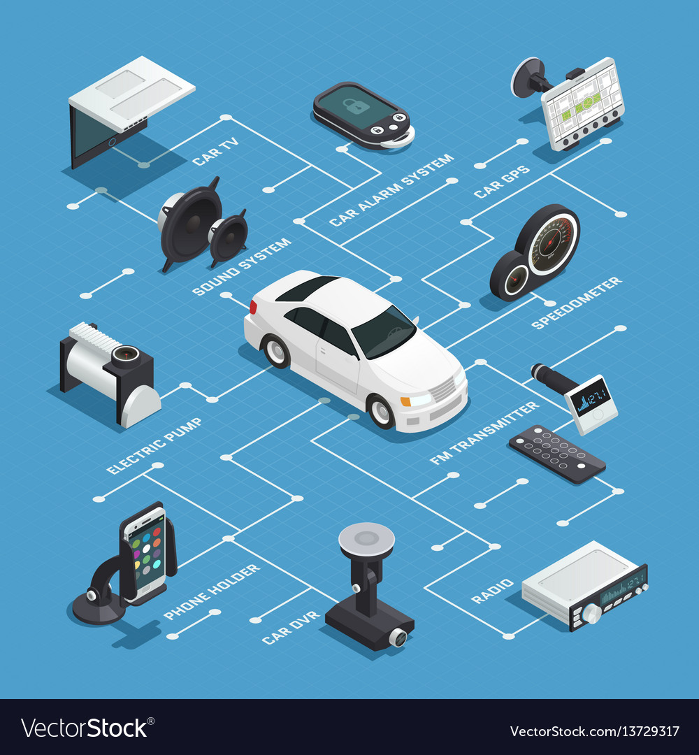 Car electronics isometric flowchart Royalty Free Vector
