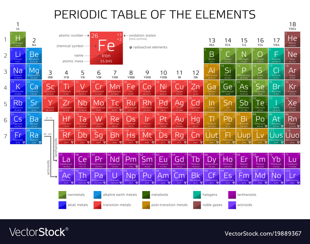 Periodic table of the elements with atomic number vector image urtaz Choice Image