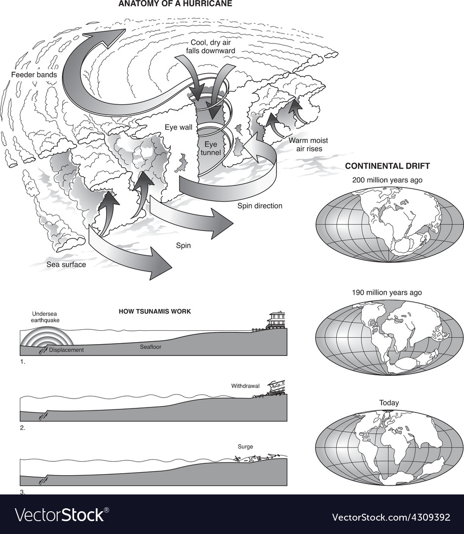 Hurricane Continental Drift and Tsunami Royalty Free Vector