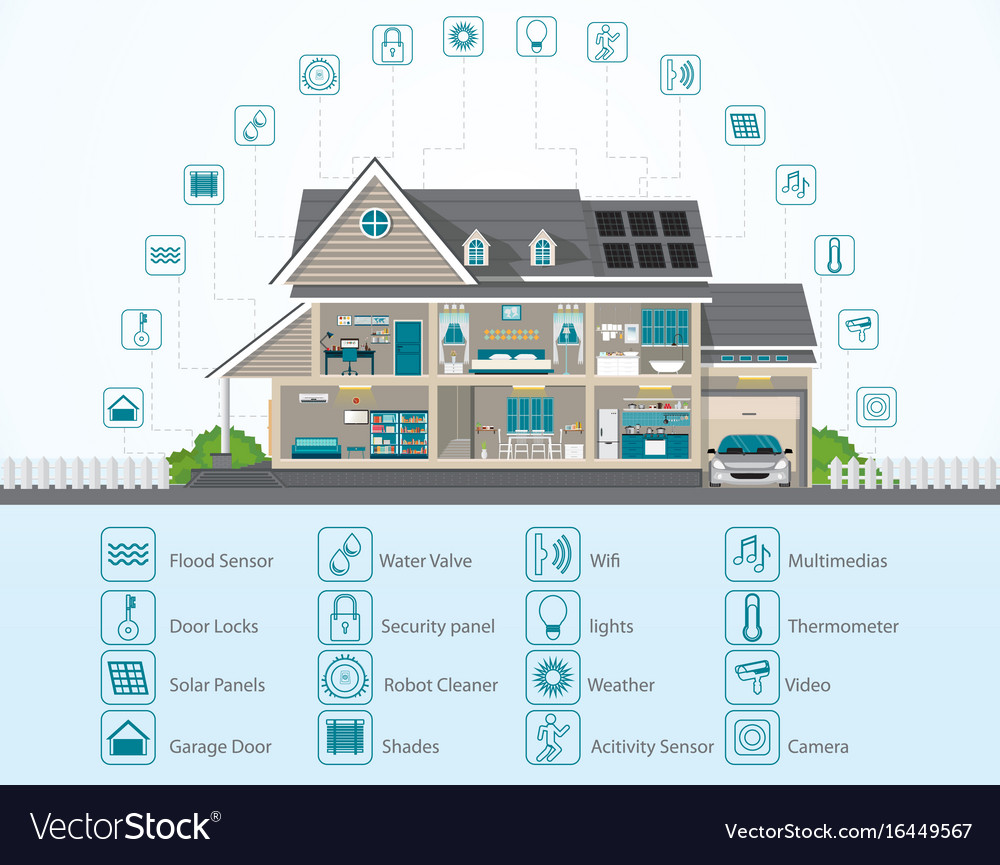 Infographic of smart home technology conceptual
