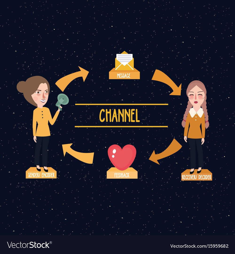 Theory concept of communication message channel