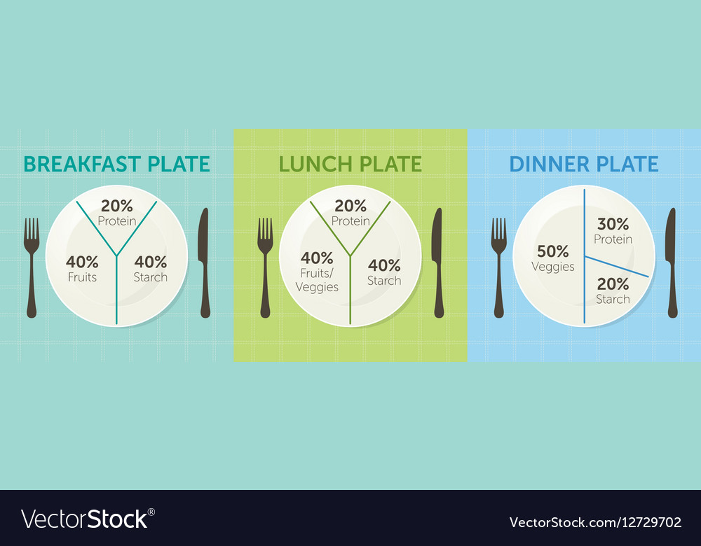 Healthy eating plate diagram Royalty Free Vector Image