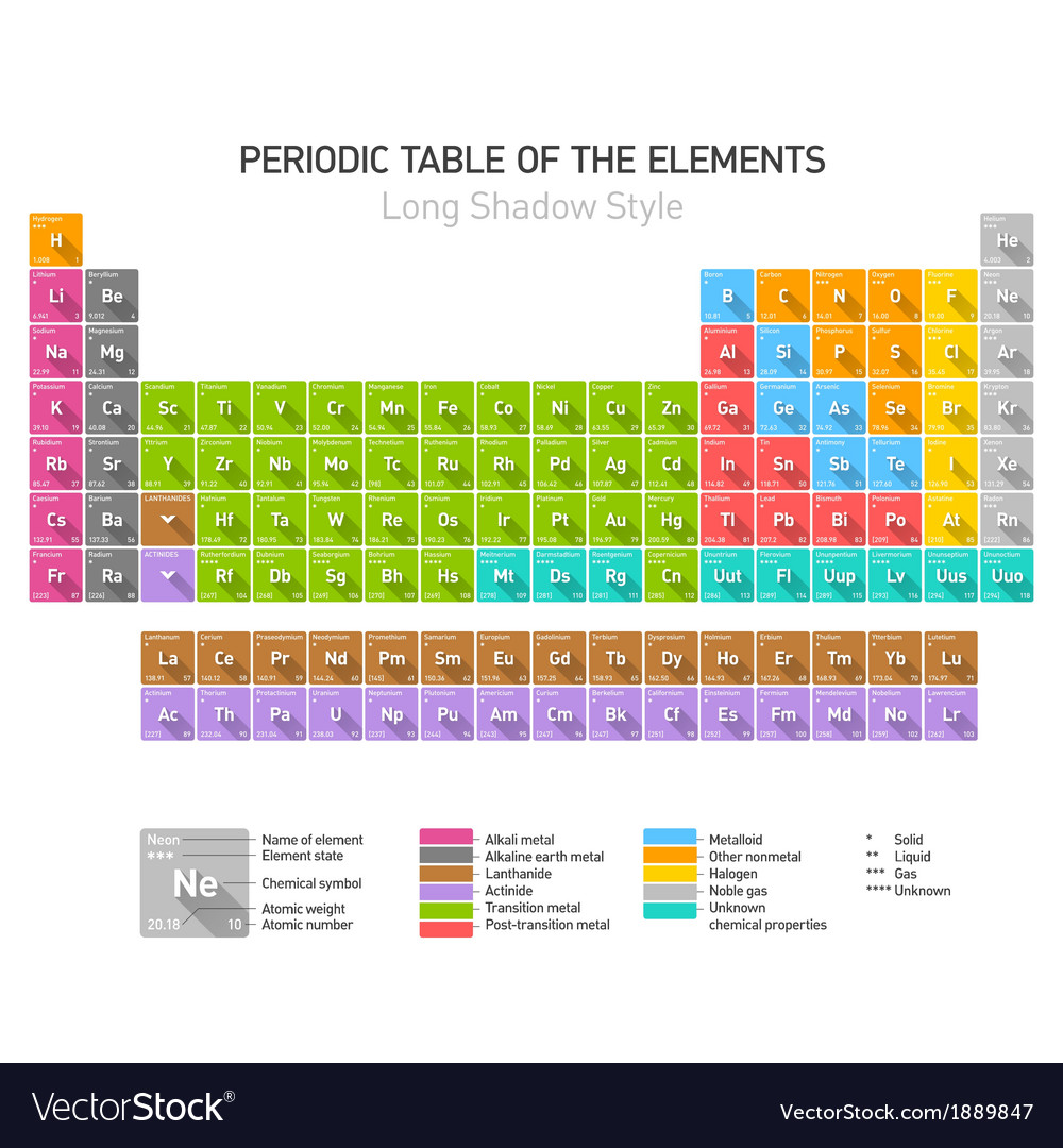 Periodic Table of the Elements long shadow style
