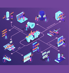 voip technology isometric flowchart vector image