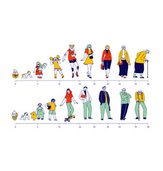 male and female characters life cycle man vector image