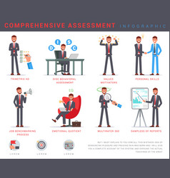 Flat banner comprehensive assessment infographic vector