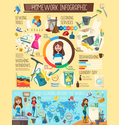 Household cleaning ans washing infographic vector