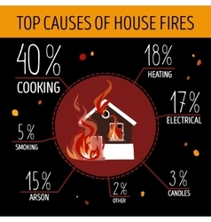 Top causes of house fires infographics vector