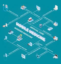 mobile medicine isometric flowchart vector image