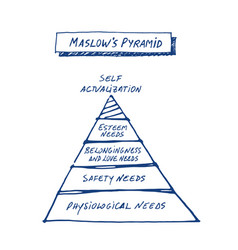 Maslows pyramid drawn by hand on white background vector