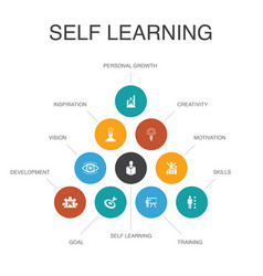 Self learning infographic 10 steps concept vector