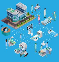 hospital health screening flowchart vector image