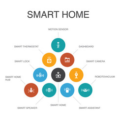 Smart home infographic 10 steps conceptmotion vector