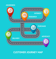 Customers journey map banner card with shopping vector