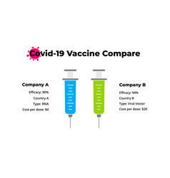 coronavirus two vaccine compare infographic 2019 vector image