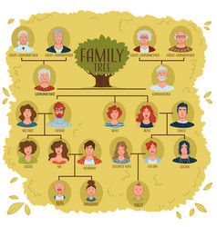 Family tree with relatives and relationship vector
