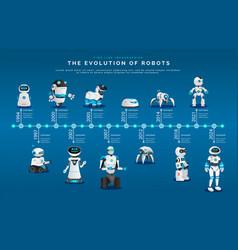 Modern androids and humanoids evolution of robots vector