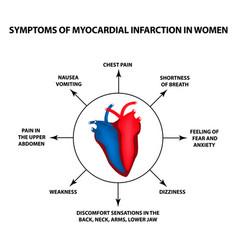 Symptoms myocardial infarction women heart attack vector