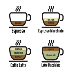 Diagram types of coffee vector image