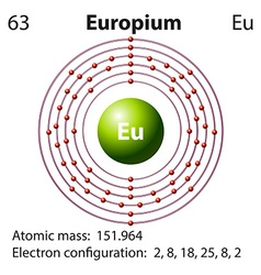 Symbol and electron diagram for Europium vector