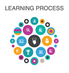 Learning process infographic circle concept smart vector