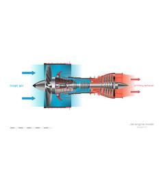 Jet engine operation diagram turbojet airplane vector