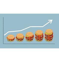 Graph hamburger Growth of consumption of fast food vector