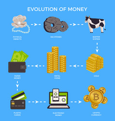 Evolution money infographic vector