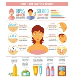 Skin Care Infographic Set vector image