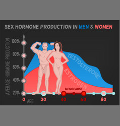 Sex hormone production vector