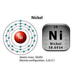 Symbol and electron diagram for Nickel vector image vector image