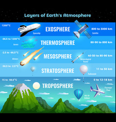 Earth atmosphere infographics vector