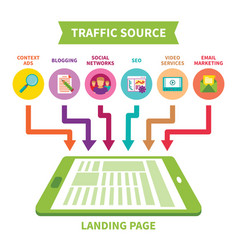 Landing page traffic source concept in flat style vector