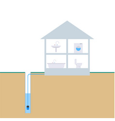 Scheme of water supply from a well vector