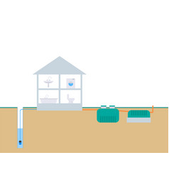 Wiring septic tank in a private dwelling house vector