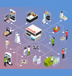 shop of future isometric flowchart vector image
