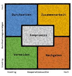 Conflict resolution strategies german text vector