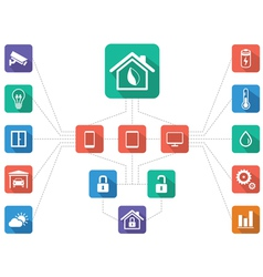 Home Management Home automation Scheme of Work F vector image