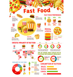 Fast food infographic with chart of junk meal vector