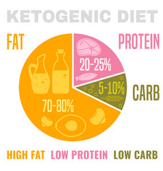 low carbohydrate diet vector image