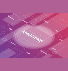 emotions concept words isometric 3d word text vector image