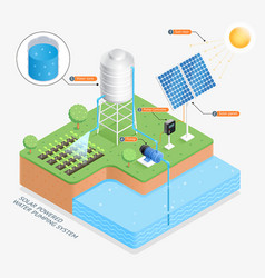 solar powered water pumping system vector image