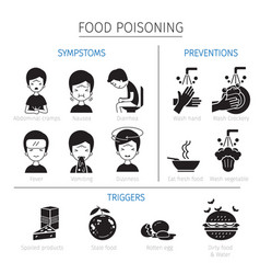 food poisoning symptoms triggers and preventions vector image