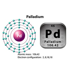 Symbol and electron diagram for Palladium vector image vector image